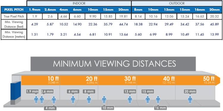 minimum viewing distance