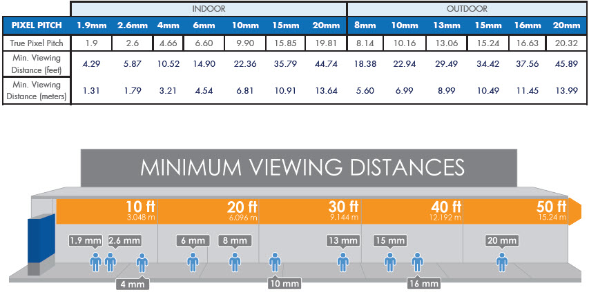 minimum viewing distance