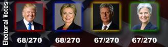 Digital Billboard Election Content