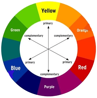 Complimentary Colors Color Wheel